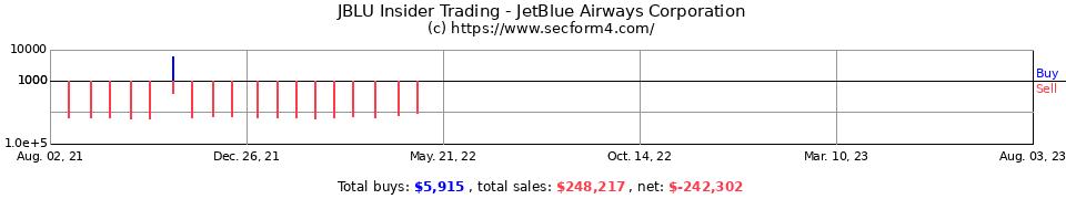 JBLU Insider Trading - Jetblue Airways Corp - Form 4 SEC Filings