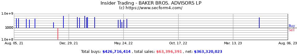 Insider Trading - Baker BROS. Advisors Lp - Form 4 SEC Filings